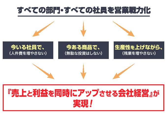 全員営業概念図